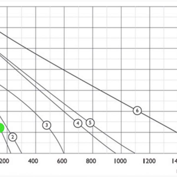 График расход/давление